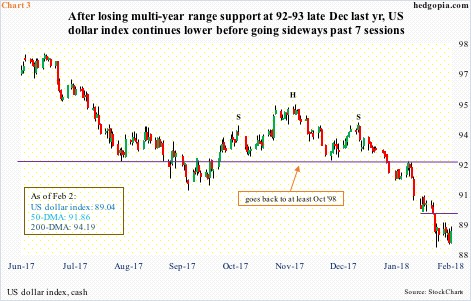 Odds Rising For Tradable Bottom In US Dollar Index – Hedgopia