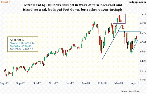 Indices Getting Overbought N/T – Earnings Season Underway