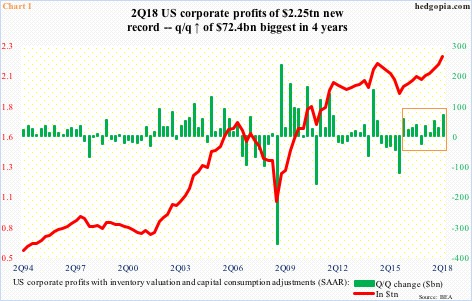 2Q18 US Corporate Profits New Record But Past Quarters Massively