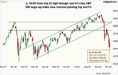 Paban Pandey Blog | Several Momentum Indicators Oversold, Stocks