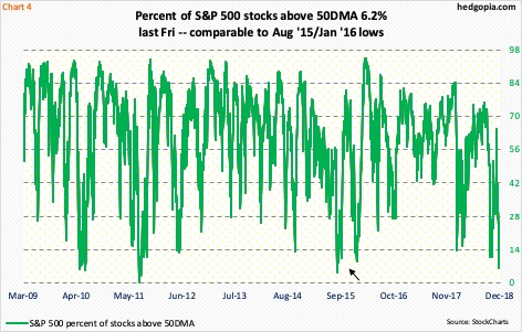 Paban Pandey Blog | Odds Growing Sharp Reflex Rally In S&P 500