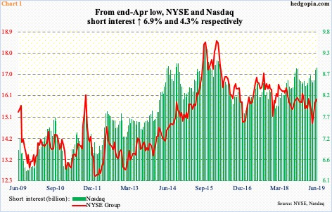 Nasdaq Short Interest 3-Plus-Year High, Shorts Staying Put